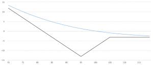 Ratio Put Backspread 比例看跌期权反相价差