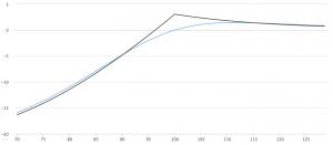 Put Calendar Spread 跨期看跌期权价差