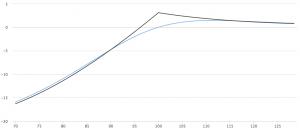 Diagonal Call Spread 看涨期权对角线